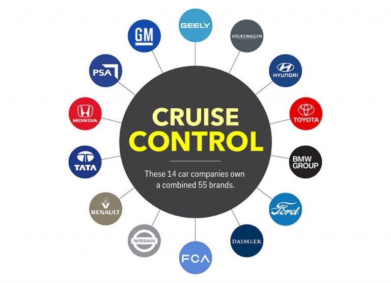 INFOGRAPHIC: Which of the world's top 14 automakers owns what
