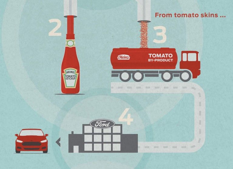 'Til Ford began using ketchup to build cars
