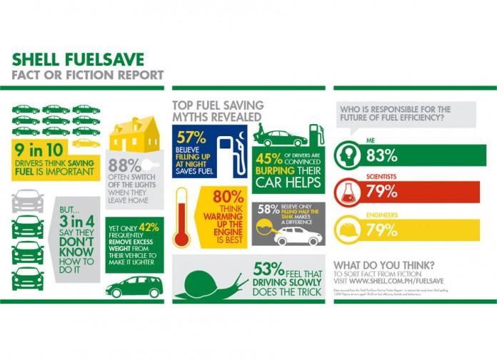 Shell Fuel Myth