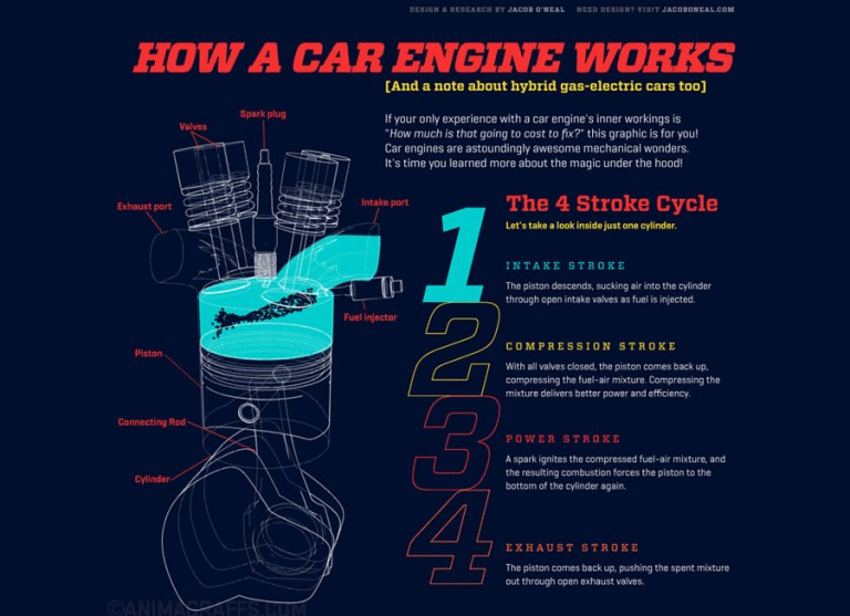 Suck. Squeeze. Bang. Blow. This GIF shows how a car engine works