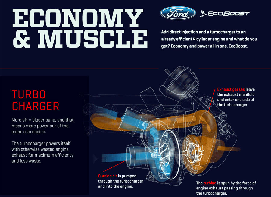 This GIF explains tech behind Ford's EcoBoost engine