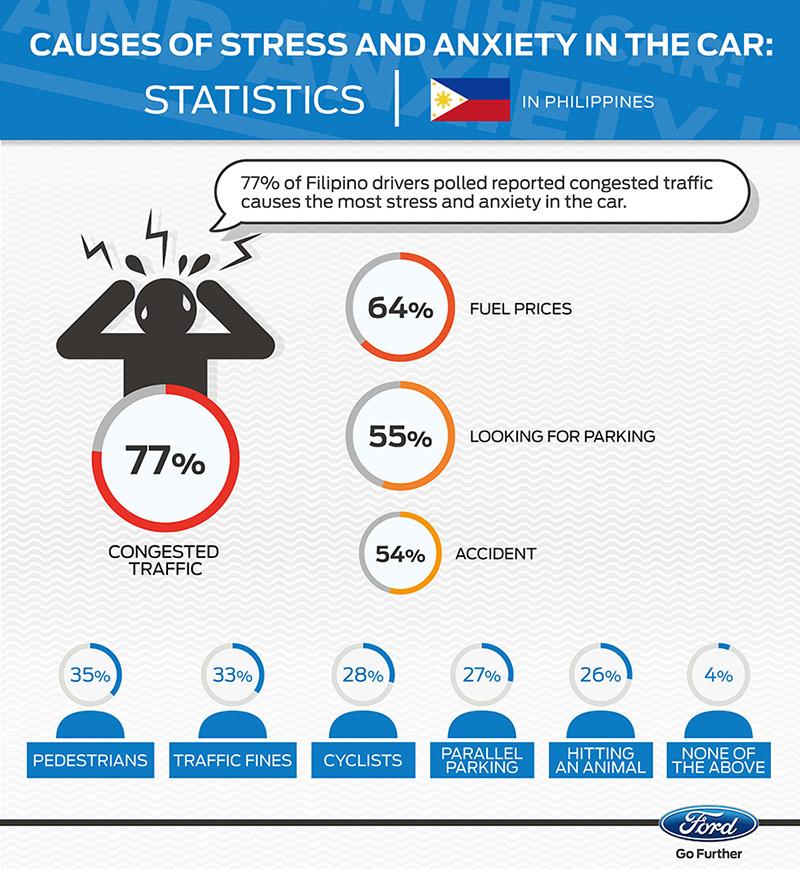 Ford Stress Stats