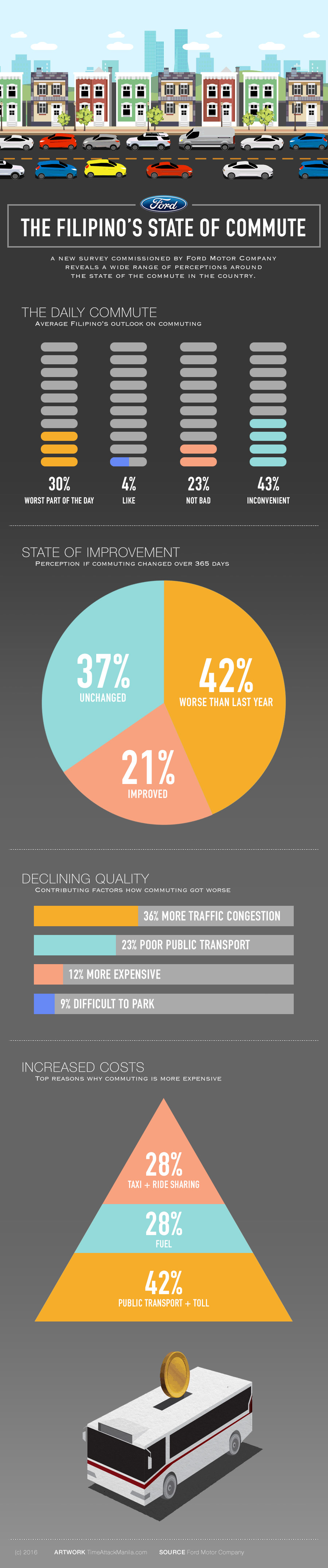 Ford Commute Infographic
