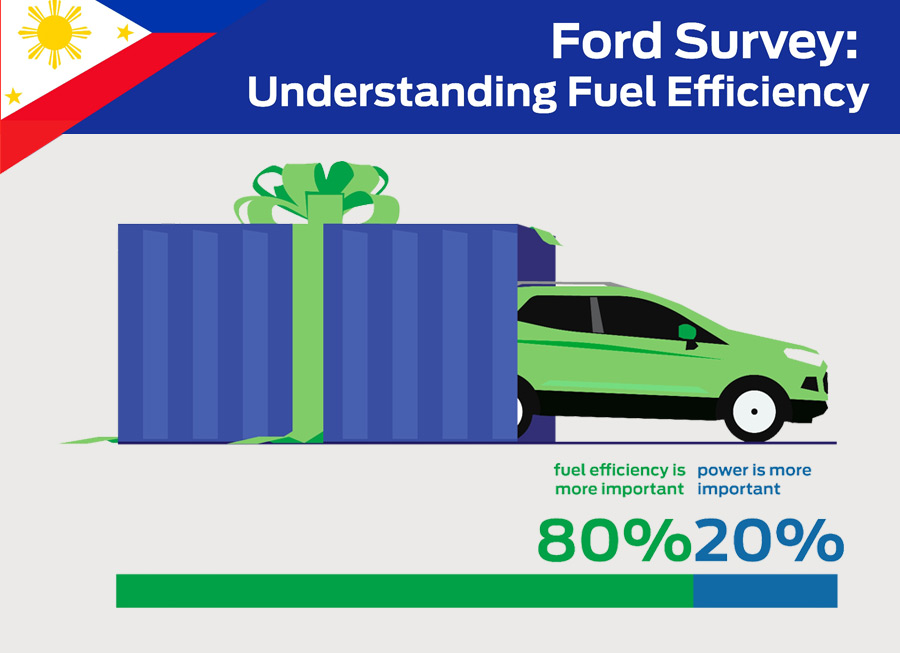 INFOGRAPHIC: Ford surveys how Fuel Efficiency influence Filipino car buyers