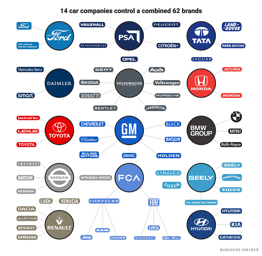 INFOGRAPHIC: Which of the world's top car companies owns ...